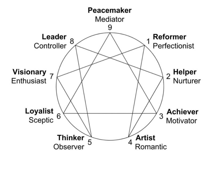 enneagram know yourself personality type dieter