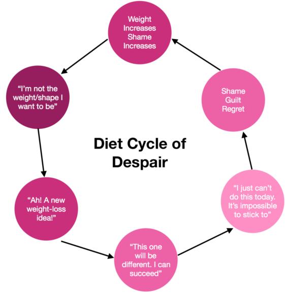 diet cycle, despair, yo-yo, circle
